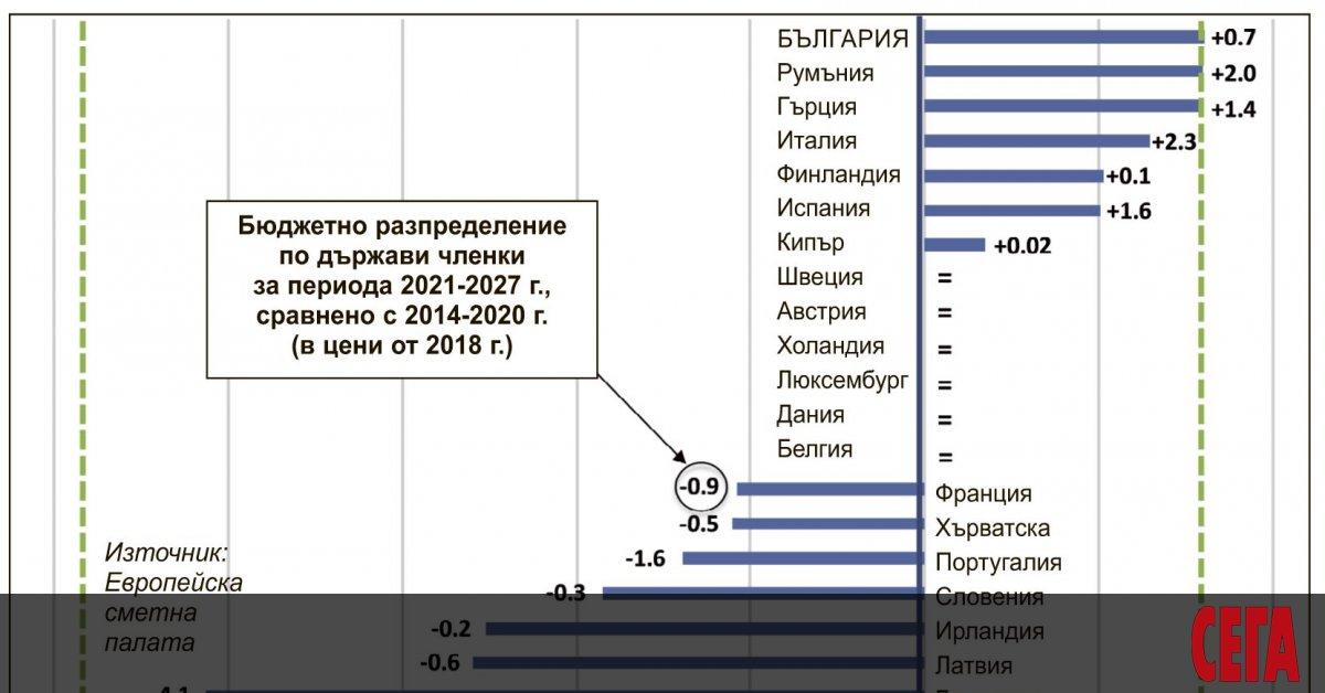 Снимка: Повече пари от ЕС означава по-голяма дупка в националния бюджет