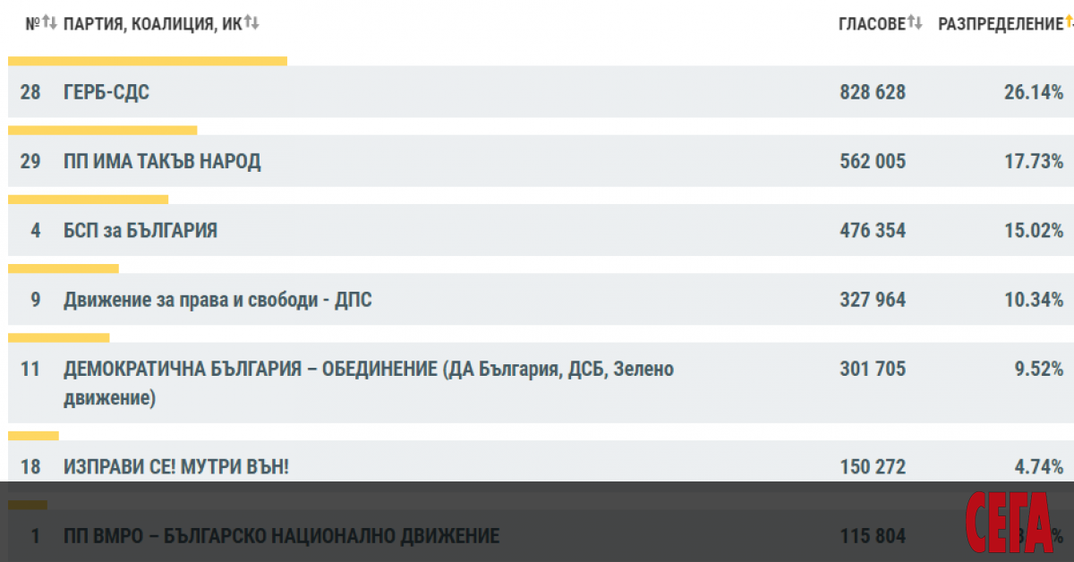 ЦИК обяви данните от изборите за 45-то Народно събрание при