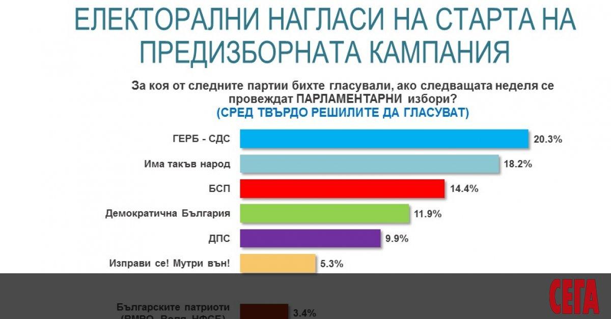 20.3% за ГЕРБ-СДС с минимална преднина от 2% пред