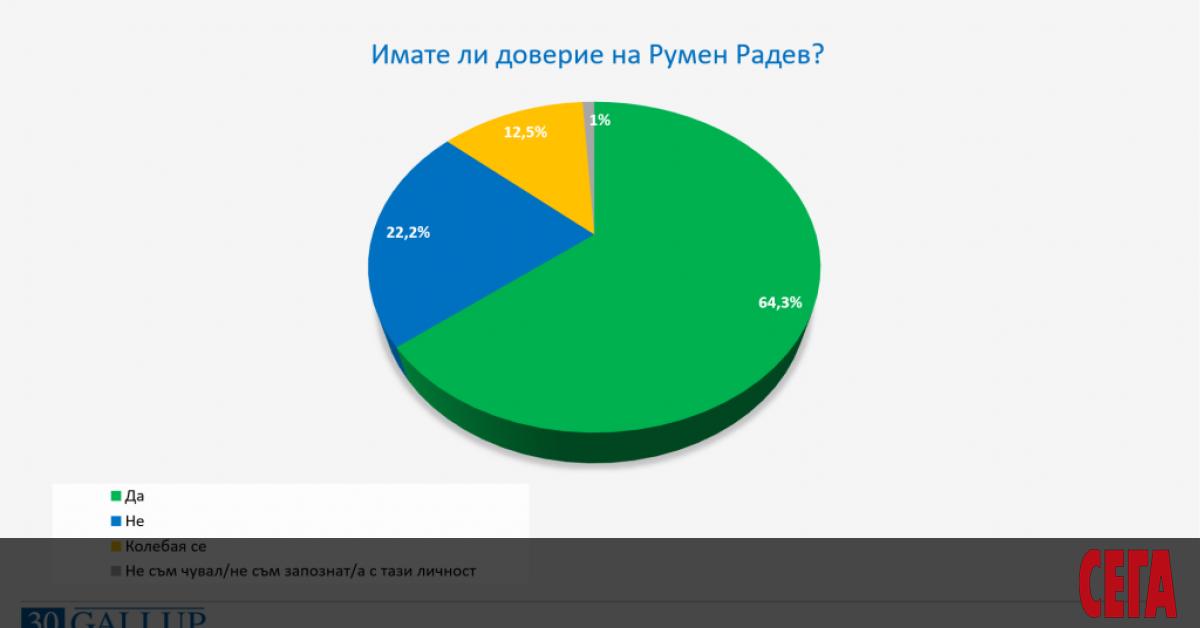Общественото мнение по отношение на служебния кабинет към този момент