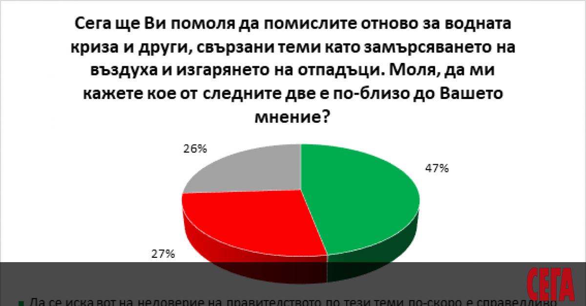 Българските граждани категорично смятат, че хората и институциите, а не